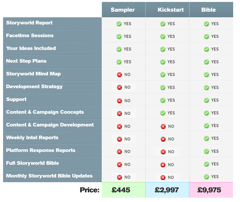 Multiplatform Storyworld Consultancy and Development - Package,Features & Price Comparison Table