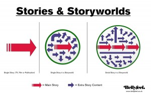 Stories and Storyworlds