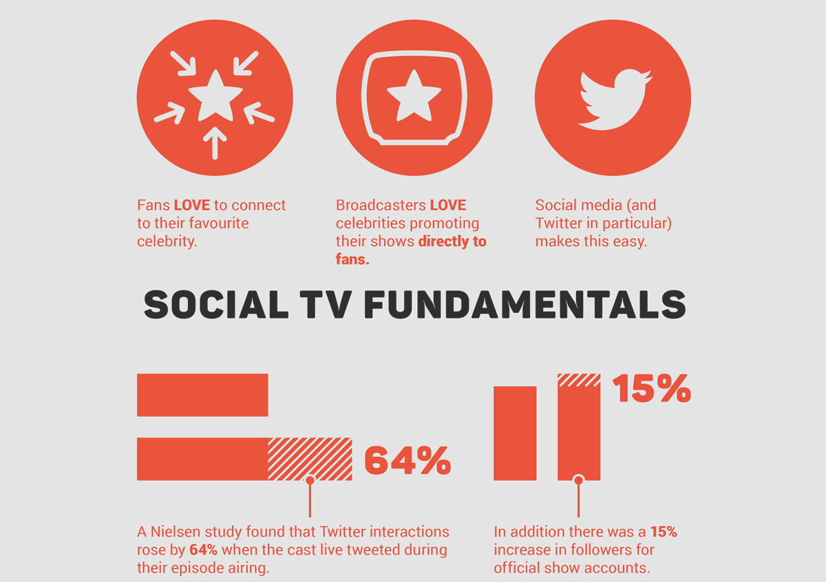 Social TV Fundamentals Infographic