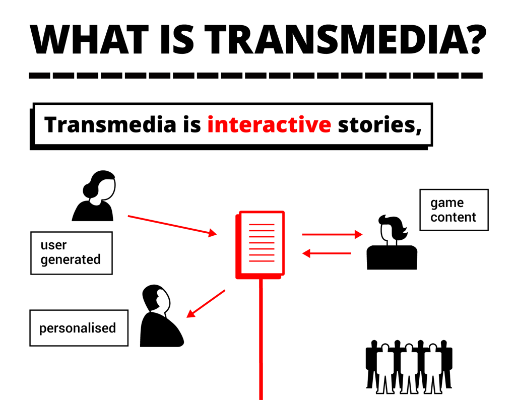 What is Transmedia? thumb